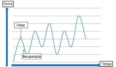 Tabela de treinamento físico para escalar